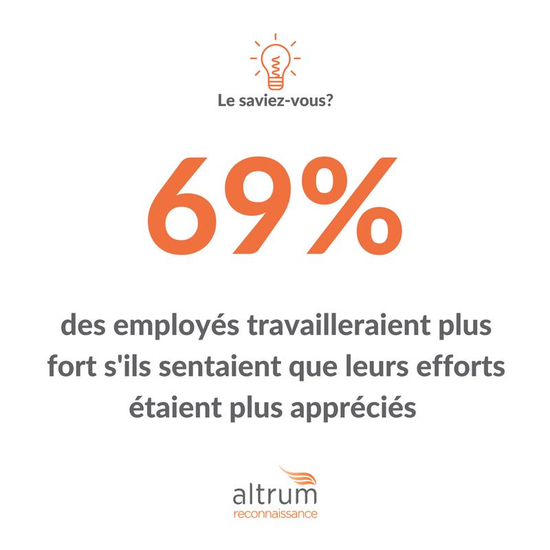 69% des employés travailleraient plus fort s'ils sentaient que leurs efforts étaient plus appréciés