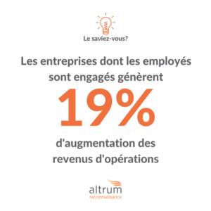 Les entreprises dont les employés sont engagés génèrent 19% d'augmentation des revenus d'opérations