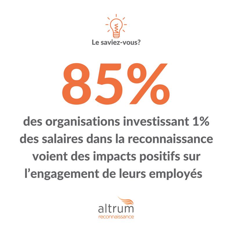 85% des organisations investissant 1% des salaires dans la reconnaissance au travail voient des impacts positifs sur l'engagement de leurs employés